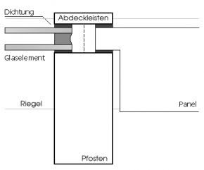 pfosten-riegel-technik